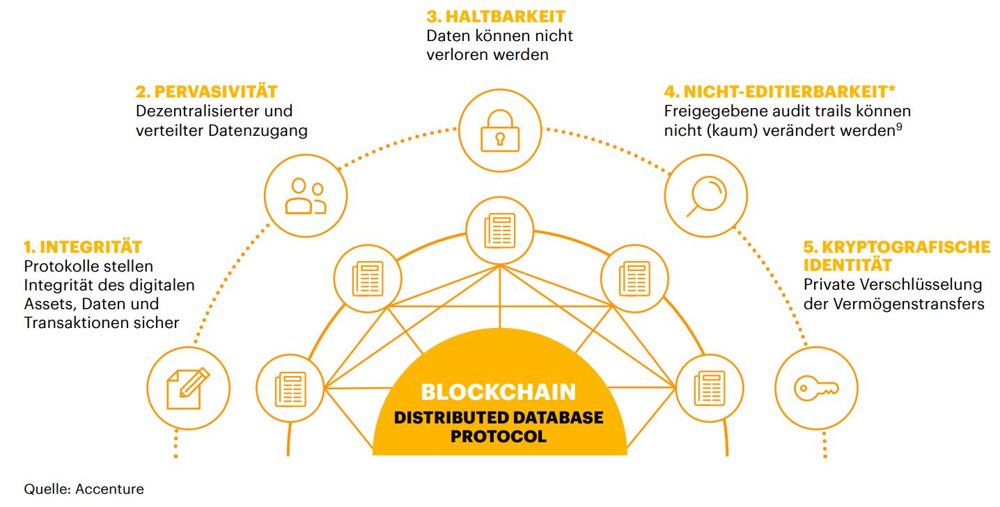Abbildung 1: Vorteile und Eigenschaften der Blockchain